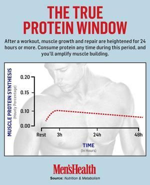POST WORKOUT WINDOW: what they're not telling you