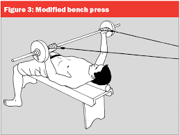 tying the lats into bench press and grip position